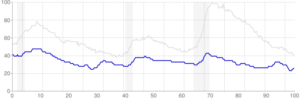 North Dakota monthly unemployment rate chart from 1990 to November 2017